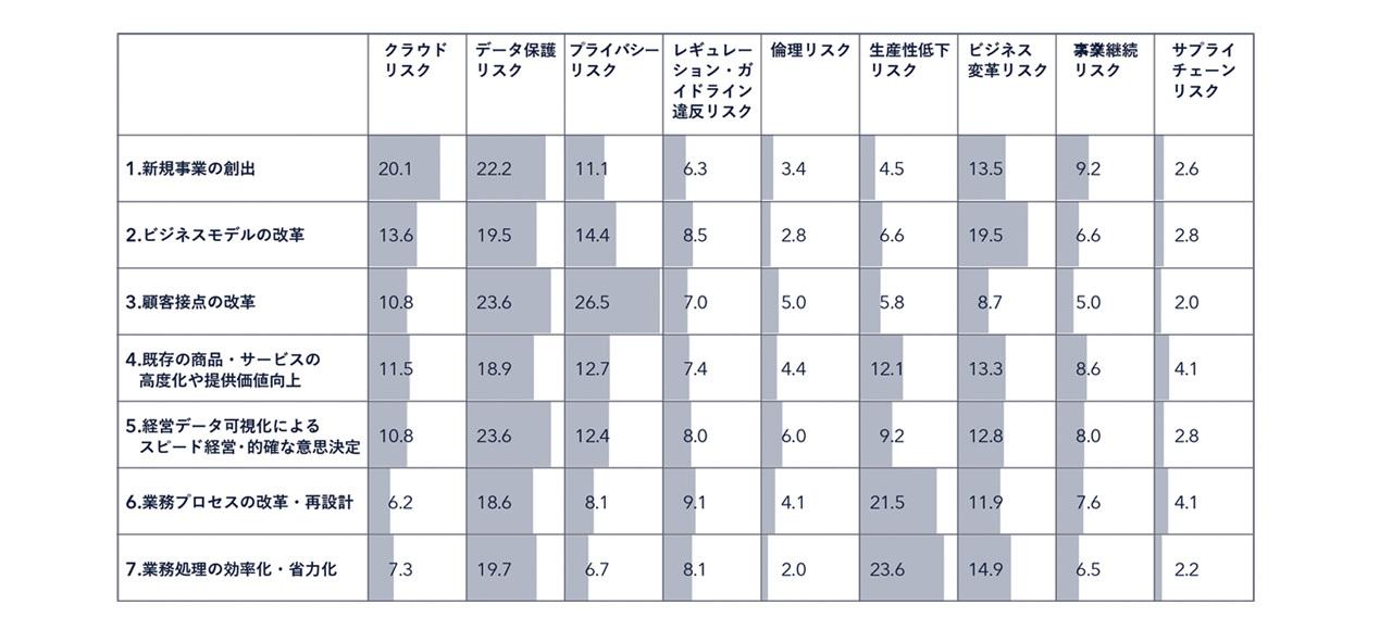 図表1:DXプログラムを推進する上で重要視しているリスク