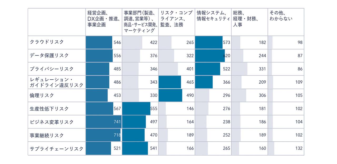 図表2:各リスク対策の検討に関与する部門