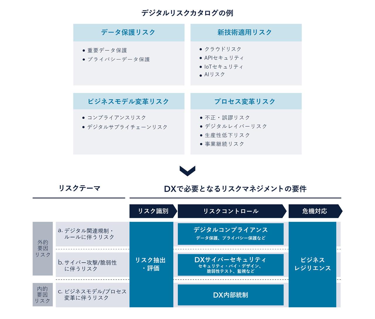 図表3:DX推進の必須要件:デジタルリスクマネジメントのフレームワーク