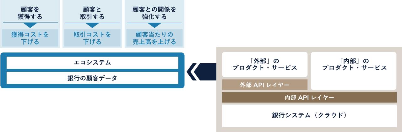 DBS銀行のオープンAPIとビジネスモデル