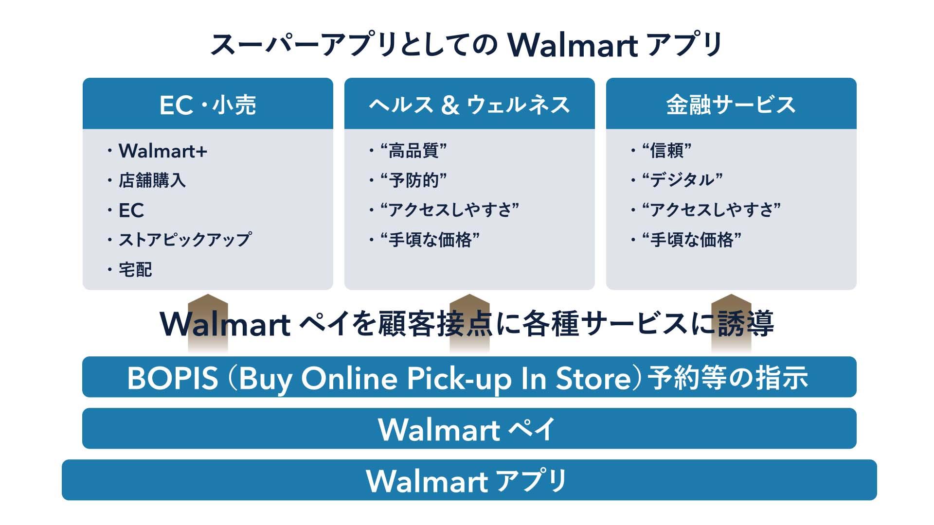 スーパーアプリとしてのウォルマートアプリ